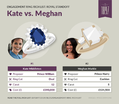 Kate and Meghan engagement rings comparison