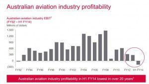 Australian Aviation profitability