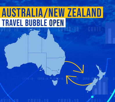 Two-way travel between Australia and New Zealand is finally on the cards.