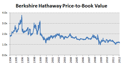 What Happened To Berkshire Hathaway 9finance