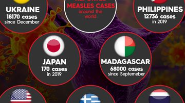 Measles outbreaks in some countries around the world.