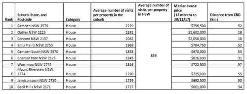 Sydney's house-hunting hotspots (more than 10km from the CBD).