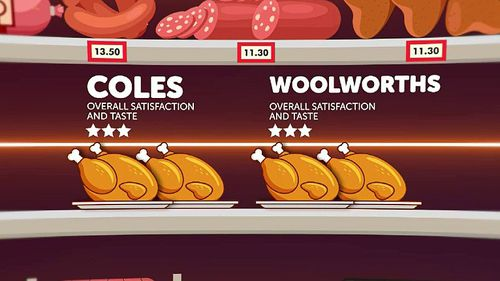 Supermarket giants Coles and Woolies' scoring the lowest with both their $10 chickens getting three stars for overall satisfaction and taste.