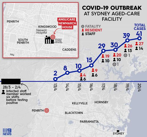 Graph showing the spread of coronavirus outbreak at Newmarch House aged-care facility in Sydney's west.