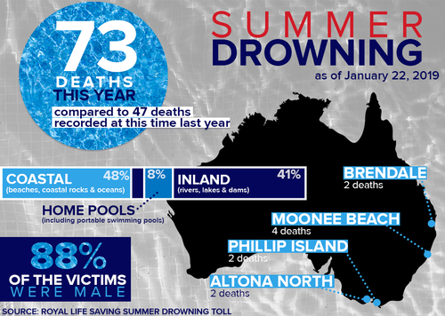 News Australia: Australians drowning at near-record levels while