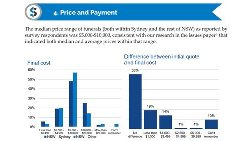 A chart from the draft IPART report showing the price of services.