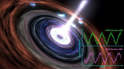 About 600 million light-years away from Earth,the heartbeat of a supermassive black hole.