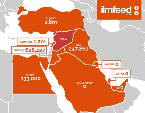 Number of Syrian refugees taken in by countries in the Middle East. (Ilmfeed.com)