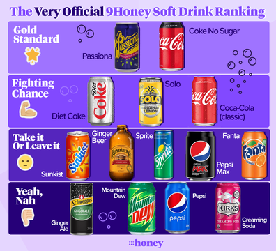 The 'Very Official' 9Honey soft drink ranking is in!