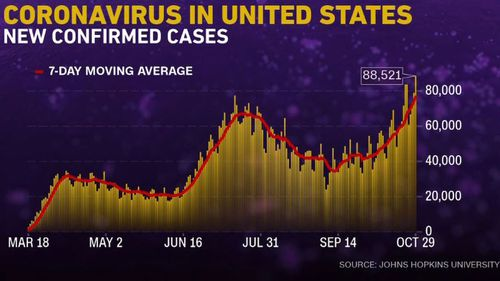 Daily Covid-19 cases in the US reached a record high on Oct. 30 with experts warning that death rates could triple by mid-January.