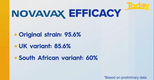 Effectiveness of Novavax vaccine.