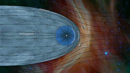 NASA's Voyager 1 and Voyager 2 probes outside of the heliosphere, a protective bubble created by the Sun that extends well past the orbit of Pluto.