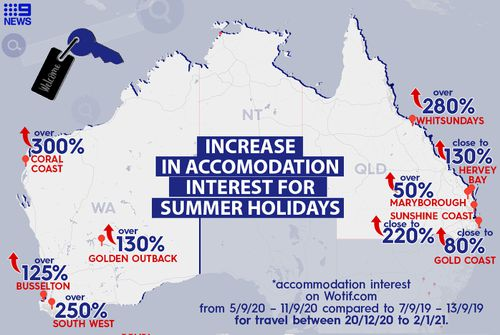 New data from travel website Wotif has revealed ongoing state and territory border closures are not deterring Aussies from locking in their 2020 summer travel plans.
