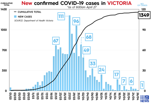 Victorians urged to be tested for COVID-19 under major blitz