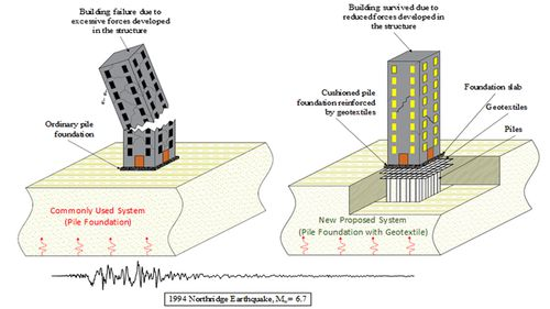 Schematic Presentation of the proposed solution for buildings on deep concrete pile foundations