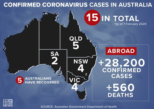 Confirmed coronavirus cases in Australia.