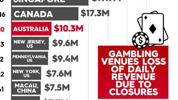 Top 10 worst-hit casino destinations during coronavirus lockdowns.