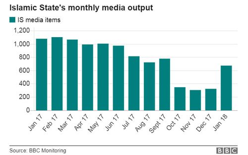 BBC research shows that since November, ISIS has gradually increased its monthly media output, which has sharply risen in January. Source: BBC Monitoring