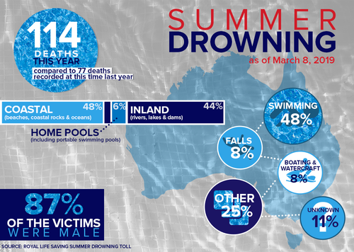 Drownings Australia summer death toll Royal Life Saving Australia