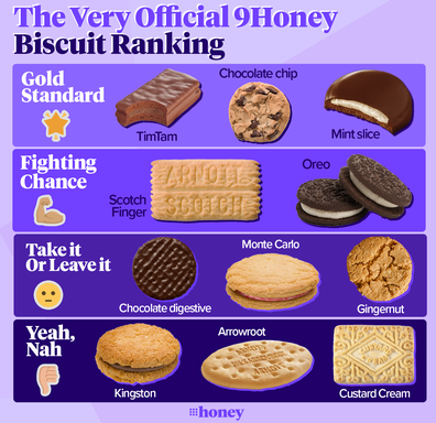 Best biscuits ranked9Honey's Very Official Biscuit Ranking