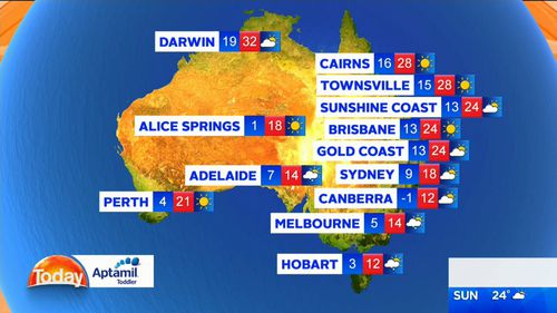 The mercury dipped to nine degrees in Sydney this morning and is expected to climb to no higher than 18 degrees.