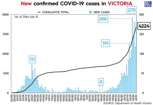 Graph showing daily cases of coronavirus (COVID-19) in Victoria, reported July 14.
