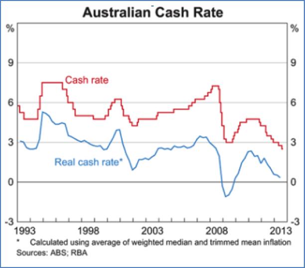 CashRate