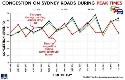 Graph showing road traffic congestion last week in Sydney, in comparison to 2019 and 2018, according to global traffic data supplier TomTom.
