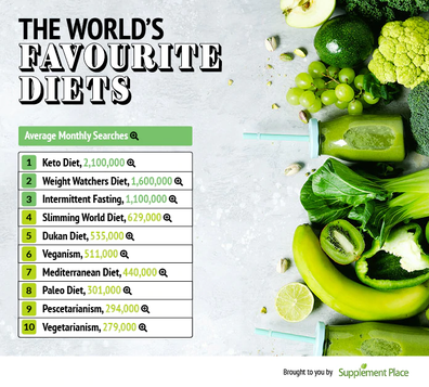 World's favourite diets infographic