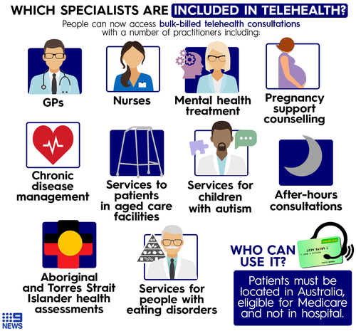 How telehealth works for Australians accessing medical services.