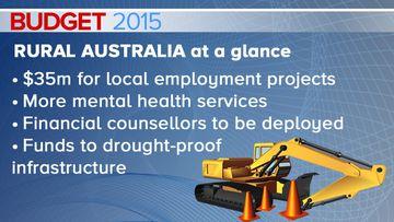 BUDGET 2015: Drought-ridden farmers to get reprieve