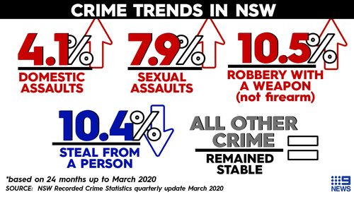 Domestic violence, sexual assault spike across New South Wales, new crime statistics reveal