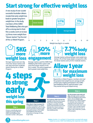 CSIRO infographic stats on weight loss effectiveness of starting a diet strong