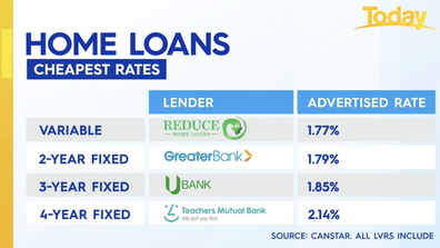 Home loans with cheapest interest rates.