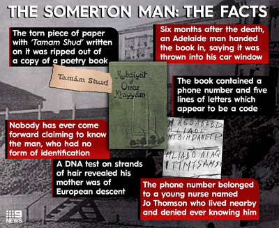 Somerton Man: The Facts