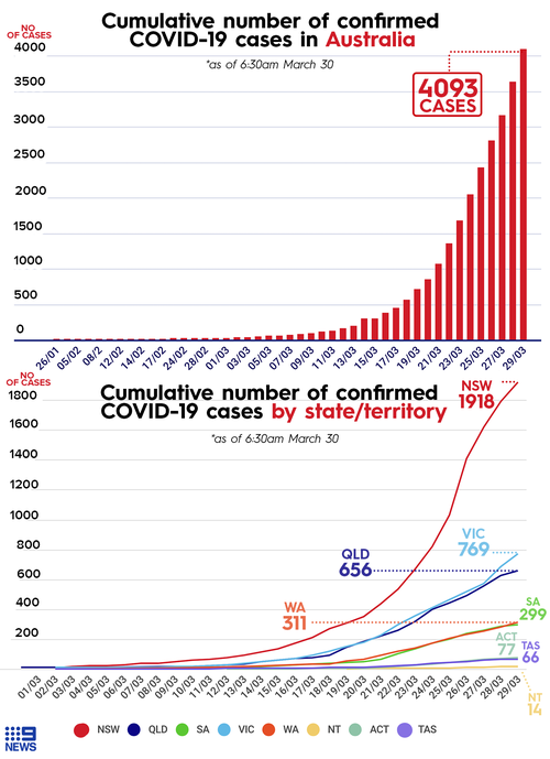 Cumulative cases in Australia to March 30.