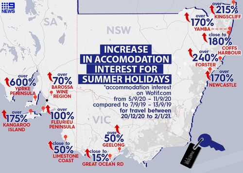 According to the Wotif.com data, coastal hotspots like Byron Bay, Whitsundays and the Coral Coast are seeing stronger interest than previous years