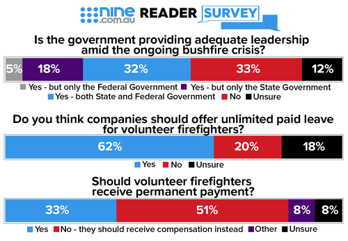 Nine surveyed its readers for their opinions on the bushfire crisis.