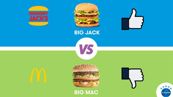 Canstar Blue survey: Big Jack vs Big Mac