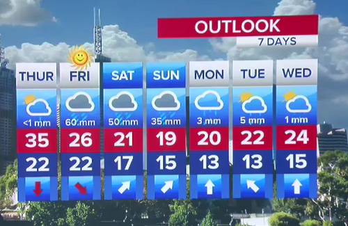 The outlook for Victoria has plenty of rain over the coming week.
