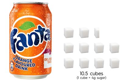 Fanta: 42g sugar per 375ml can