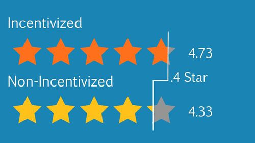 Incentvised reviews are giving products an average 0.4 star boost, which can take the product from the 54th percentile to the 94th percentile. (Source: ReviewMeta)
