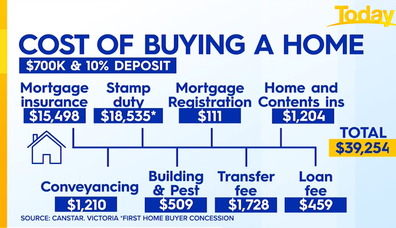 Zahos broke down the numerous costs of buying a home based on a $700,000 price point.