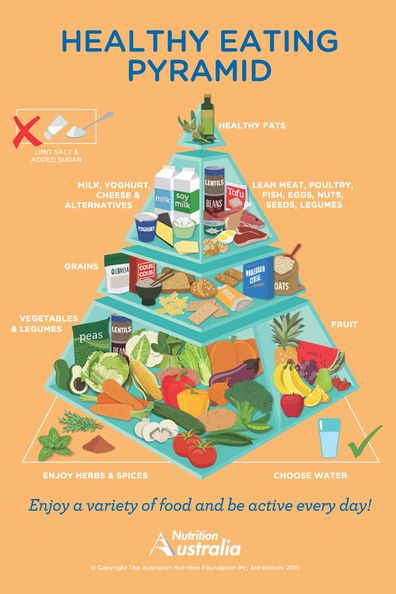 Image: Nutrition Australia