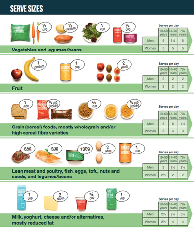 Australia's Guide to Healthy Eating outlines the number of serves we need each day to stay healthy