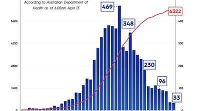The number of coronavirus cases in Australia