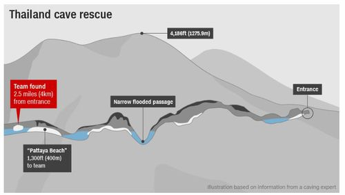 Why is it so hard to get the boys out? Because the narrow passages that the team will have to dive through make this rescue incredibly tricky. Picture: CNN