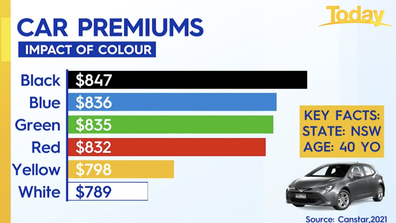 The car colours with the highest insurance premiums.