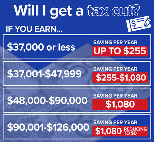 The cuts will be in effect in time for this year's tax returns.
