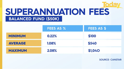 Australians should aim for a balanced fund under one percent.